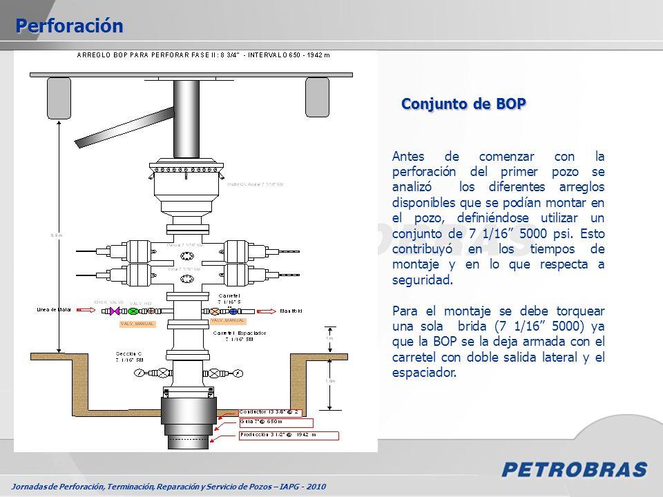 Perforación Conjunto de BOP