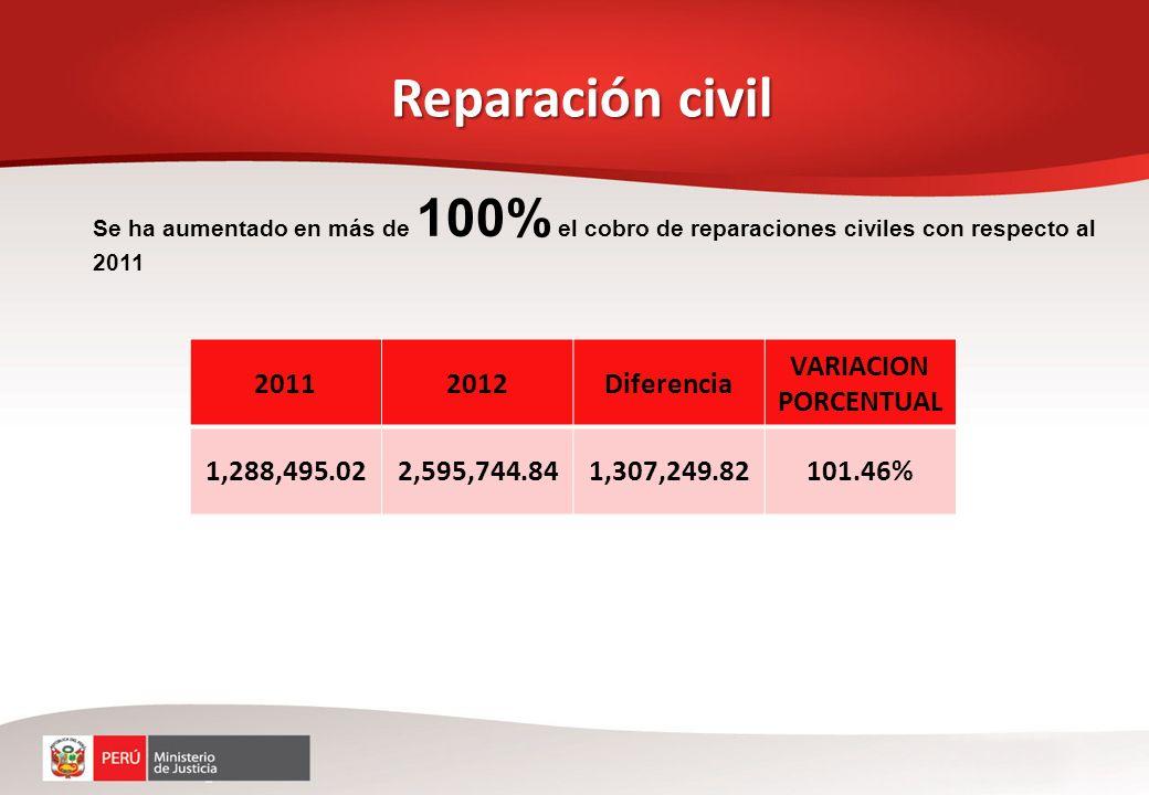 Reparación civil 2011 2012 Diferencia VARIACION PORCENTUAL