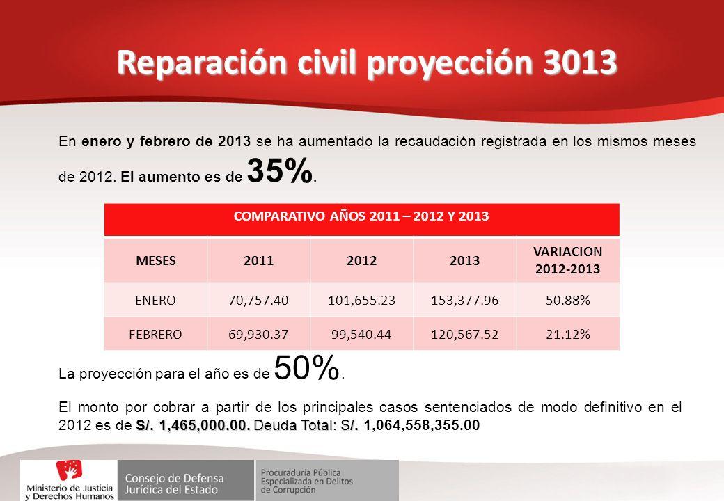 Reparación civil proyección 3013
