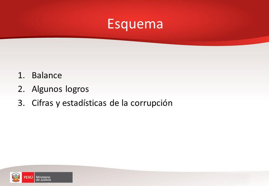 Esquema Balance Algunos logros Cifras y estadísticas de la corrupción