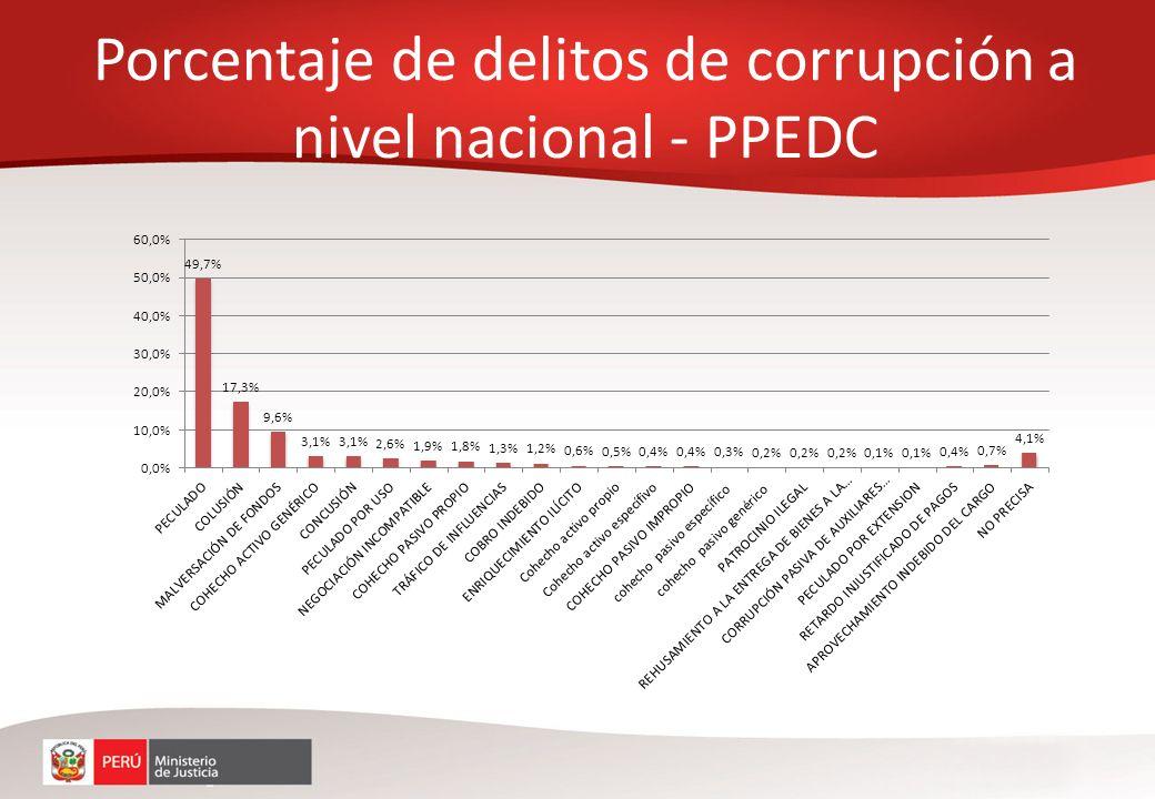 Porcentaje de delitos de corrupción a nivel nacional - PPEDC