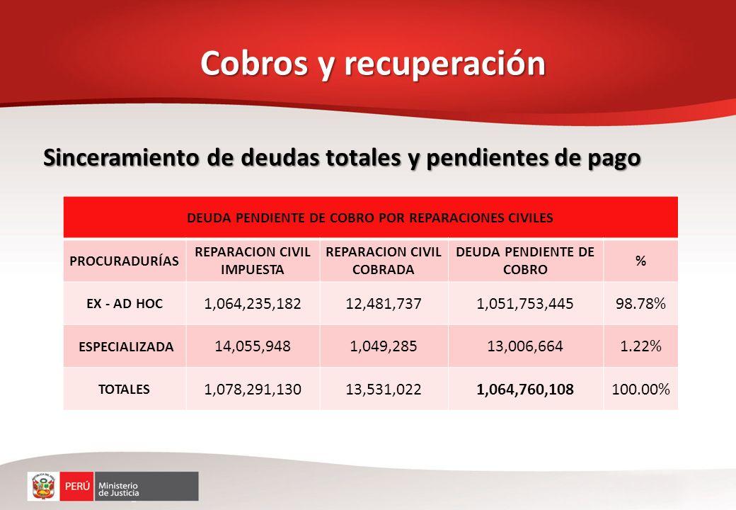 Cobros y recuperación Sinceramiento de deudas totales y pendientes de pago. DEUDA PENDIENTE DE COBRO POR REPARACIONES CIVILES.