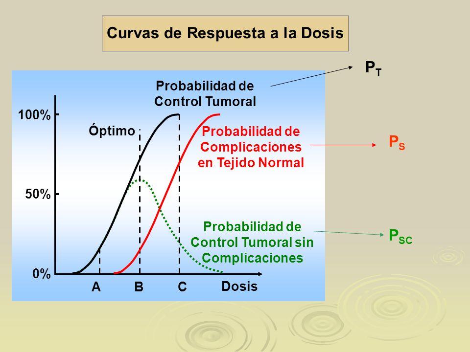 Curvas de Respuesta a la Dosis