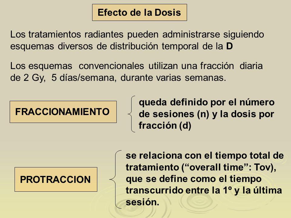 Efecto de la Dosis Los tratamientos radiantes pueden administrarse siguiendo esquemas diversos de distribución temporal de la D.