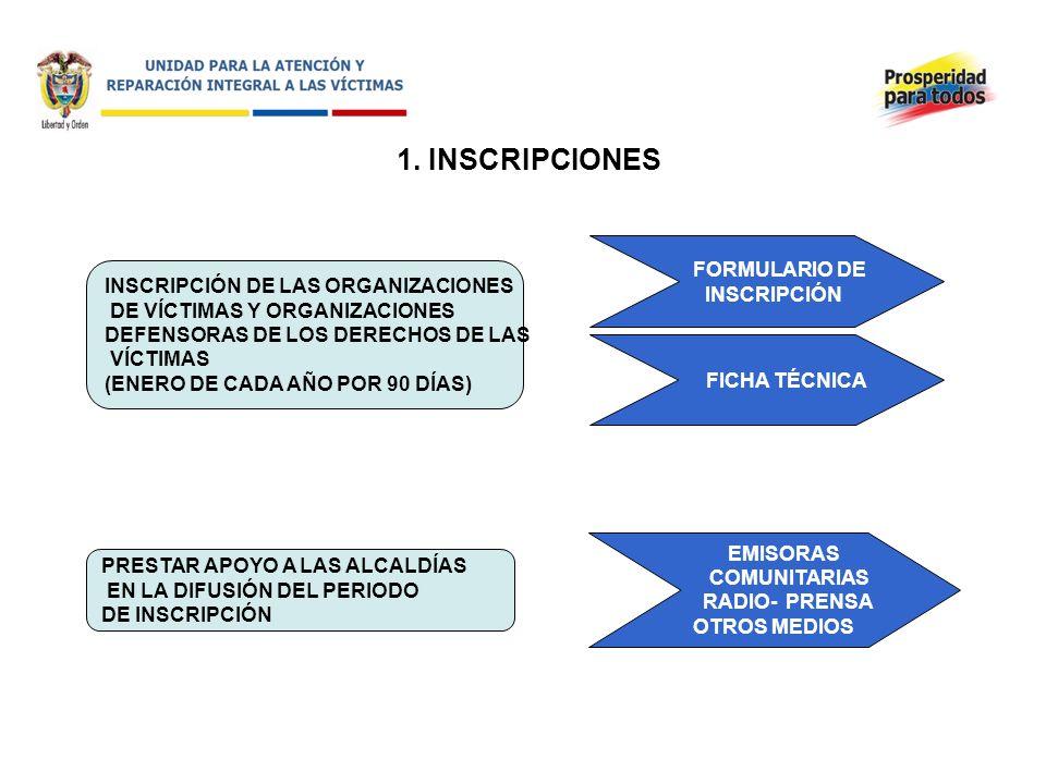 1. INSCRIPCIONES FORMULARIO DE INSCRIPCIÓN
