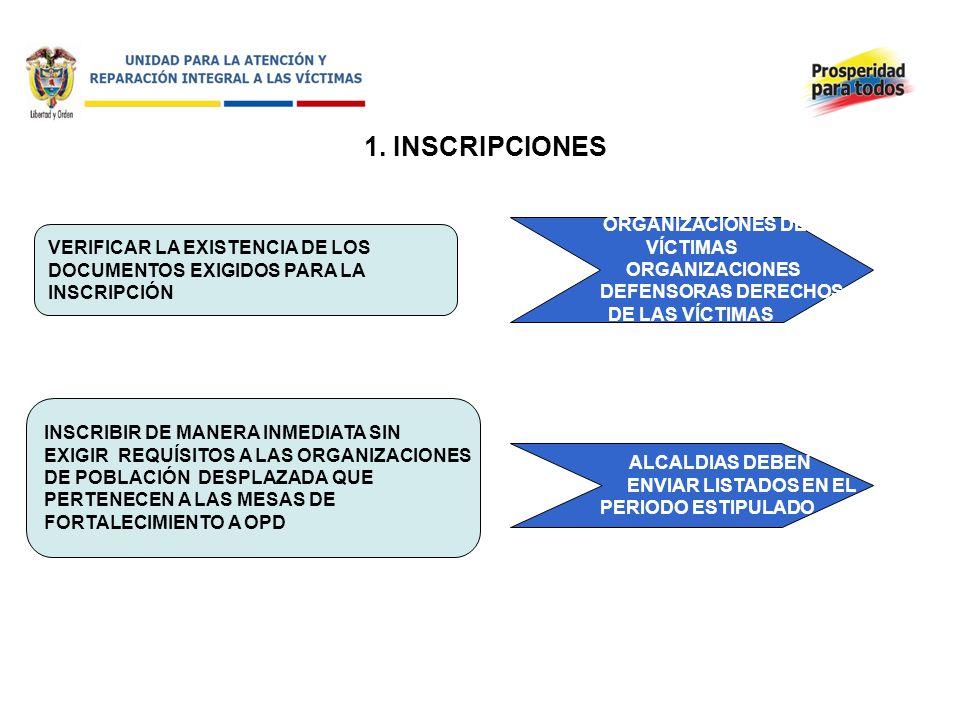 1. INSCRIPCIONES ORGANIZACIONES DE VÍCTIMAS