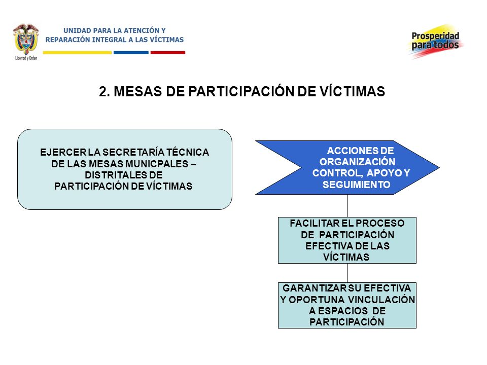 2. MESAS DE PARTICIPACIÓN DE VÍCTIMAS
