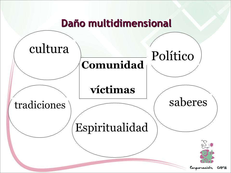 Daño multidimensional