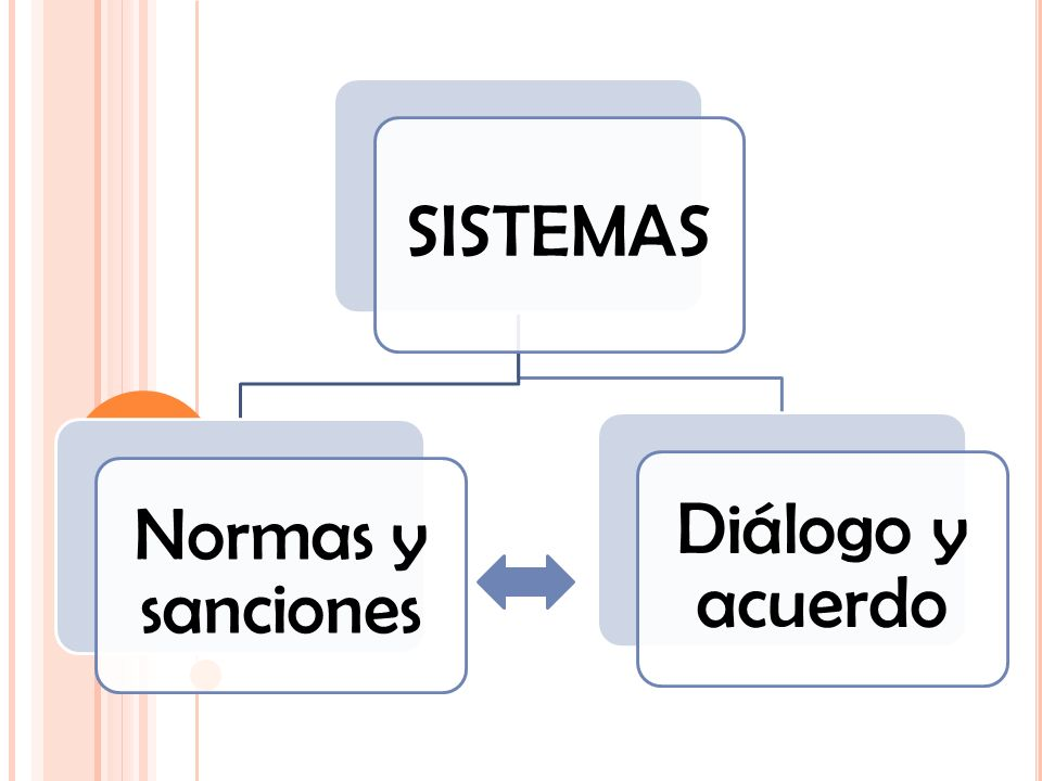 SISTEMAS Normas y sanciones Diálogo y acuerdo