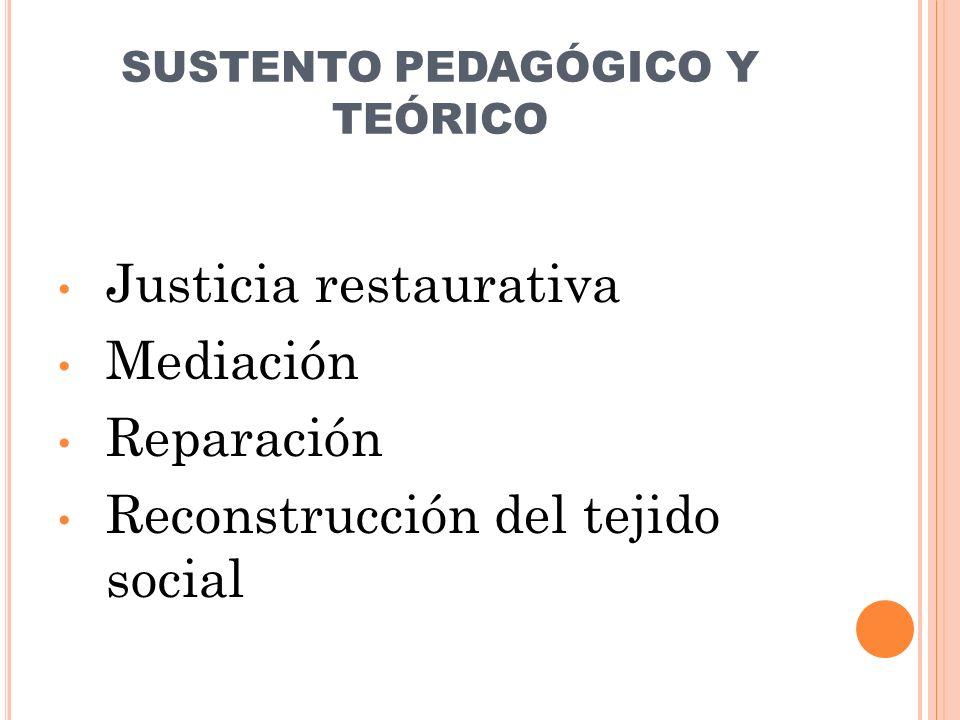 SUSTENTO PEDAGÓGICO Y TEÓRICO