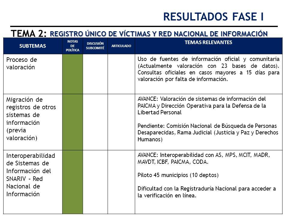 RESULTADOS FASE I TEMA 2: REGISTRO ÚNICO DE VÍCTIMAS Y RED NACIONAL DE INFORMACIÓN. SUBTEMAS. NOTAS DE POLÍTICA.