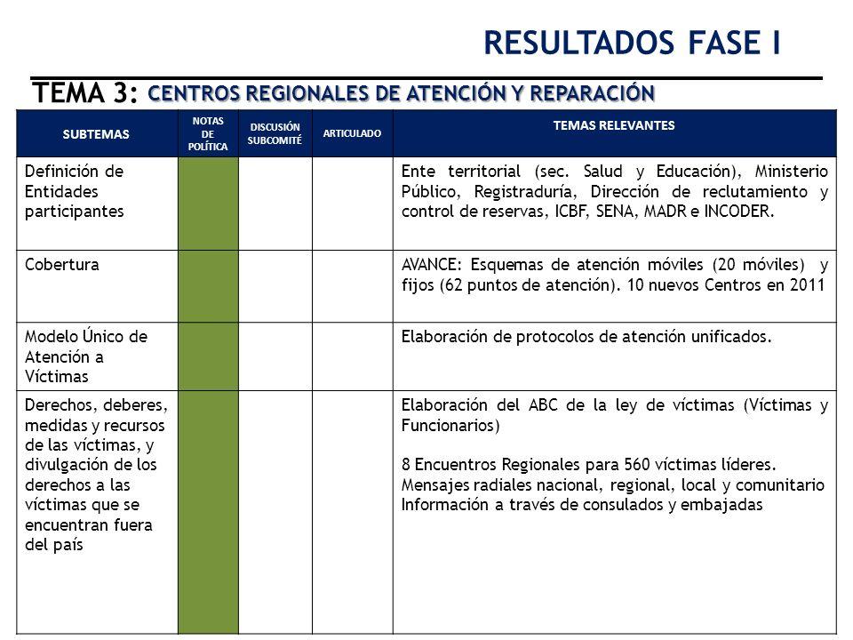RESULTADOS FASE I TEMA 3: CENTROS REGIONALES DE ATENCIÓN Y REPARACIÓN