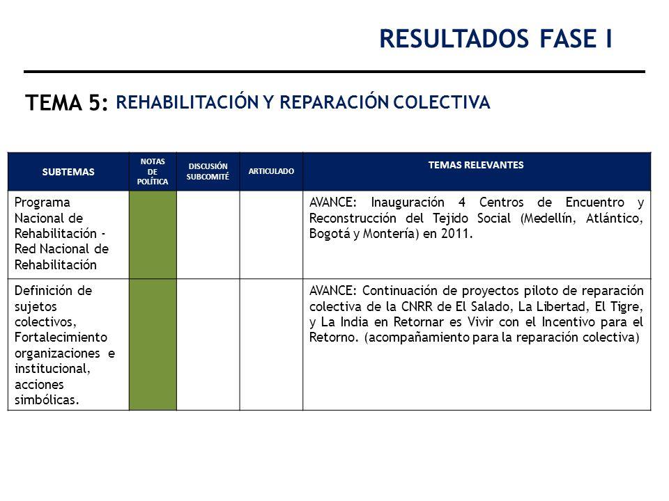RESULTADOS FASE I TEMA 5: REHABILITACIÓN Y REPARACIÓN COLECTIVA