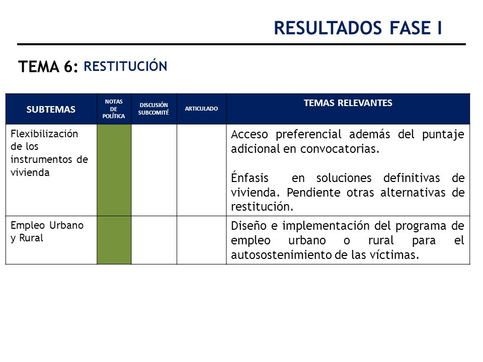 RESULTADOS FASE I TEMA 6: RESTITUCIÓN