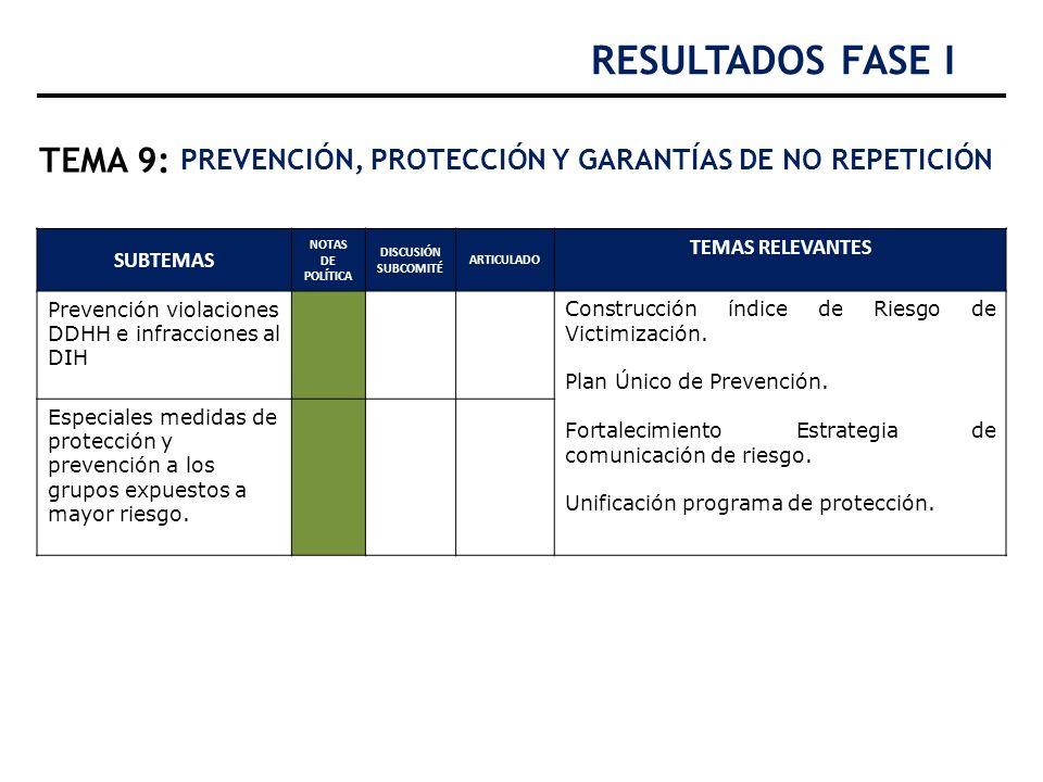 RESULTADOS FASE I TEMA 9: PREVENCIÓN, PROTECCIÓN Y GARANTÍAS DE NO REPETICIÓN. SUBTEMAS. NOTAS DE POLÍTICA.