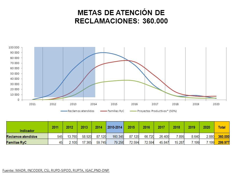 METAS DE ATENCIÓN DE RECLAMACIONES: 360.000