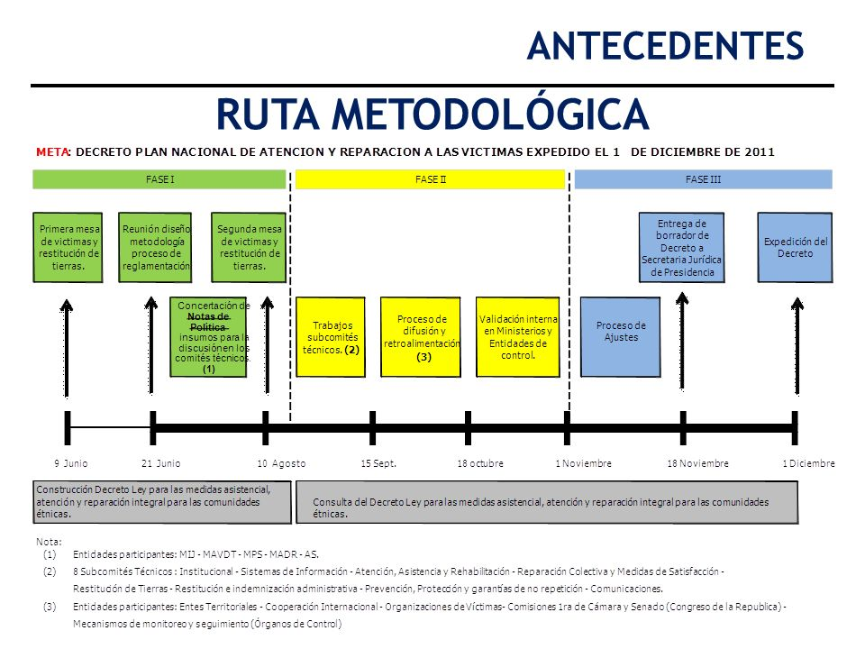 ANTECEDENTES RUTA METODOLÓGICA