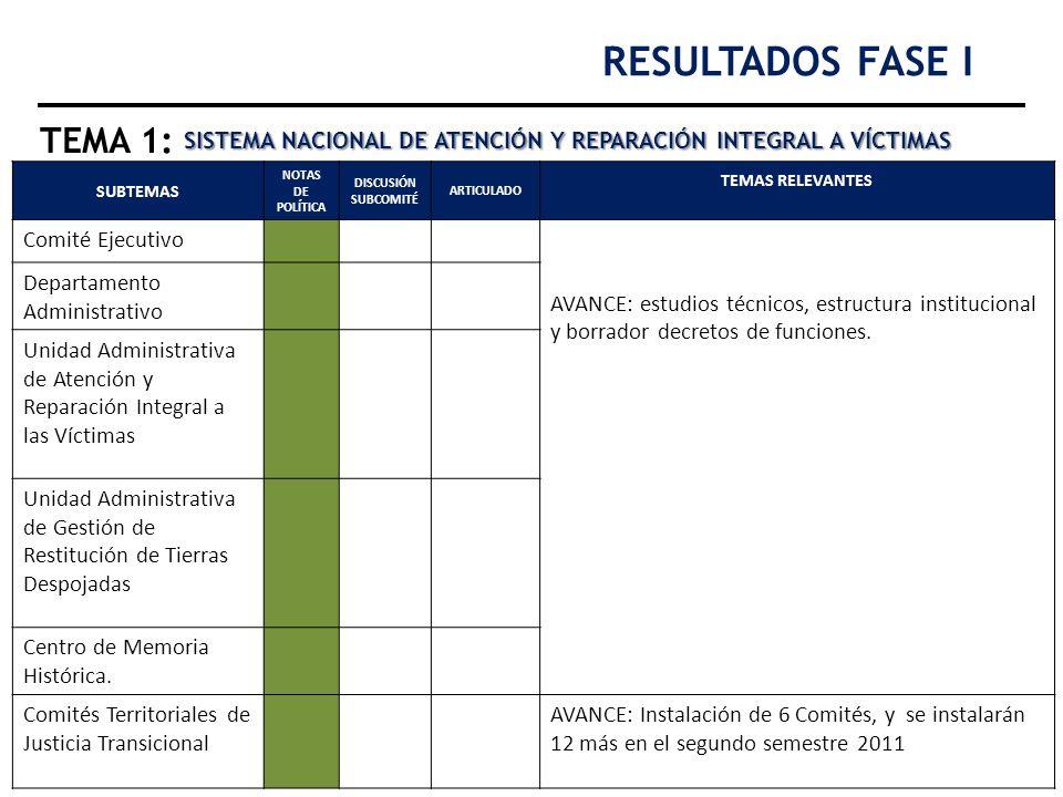 RESULTADOS FASE I TEMA 1: SISTEMA NACIONAL DE ATENCIÓN Y REPARACIÓN INTEGRAL A VÍCTIMAS. SUBTEMAS.