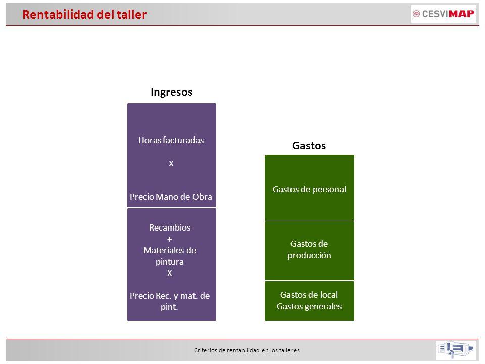 Criterios de rentabilidad en los talleres