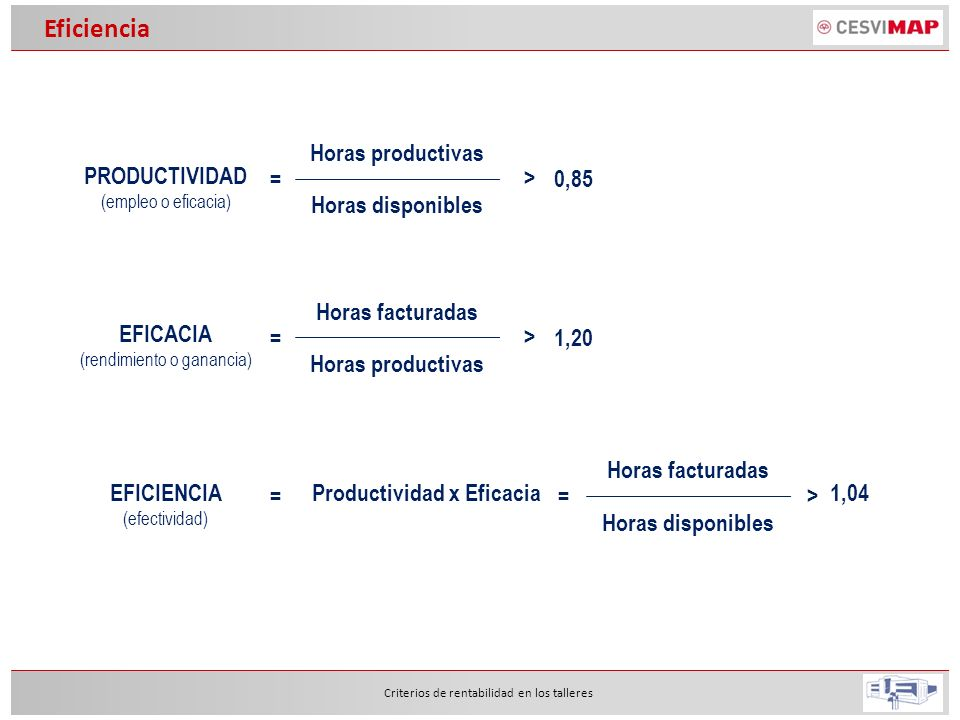 Eficiencia PRODUCTIVIDAD Horas productivas Horas disponibles = >