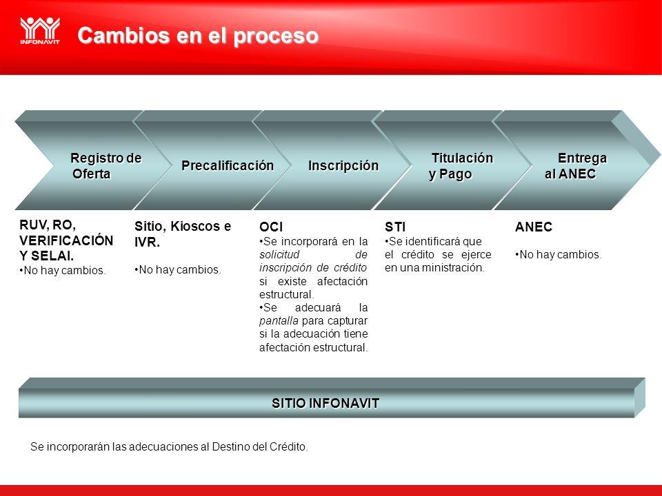Cambios en el proceso Registro de Oferta Precalificación Inscripción