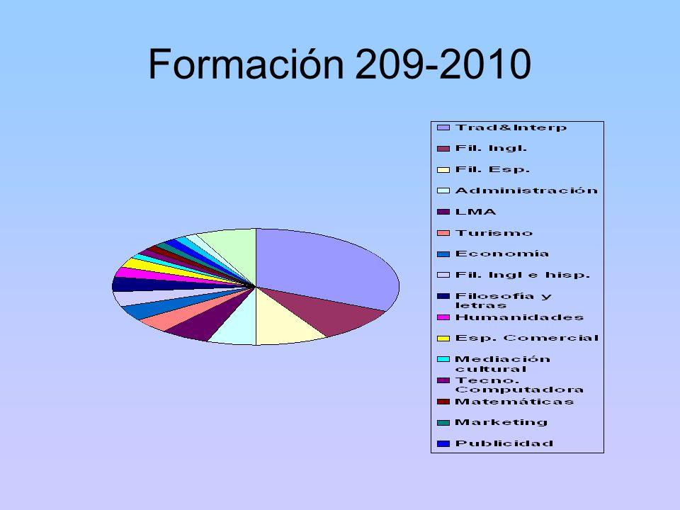 Formación 209-2010
