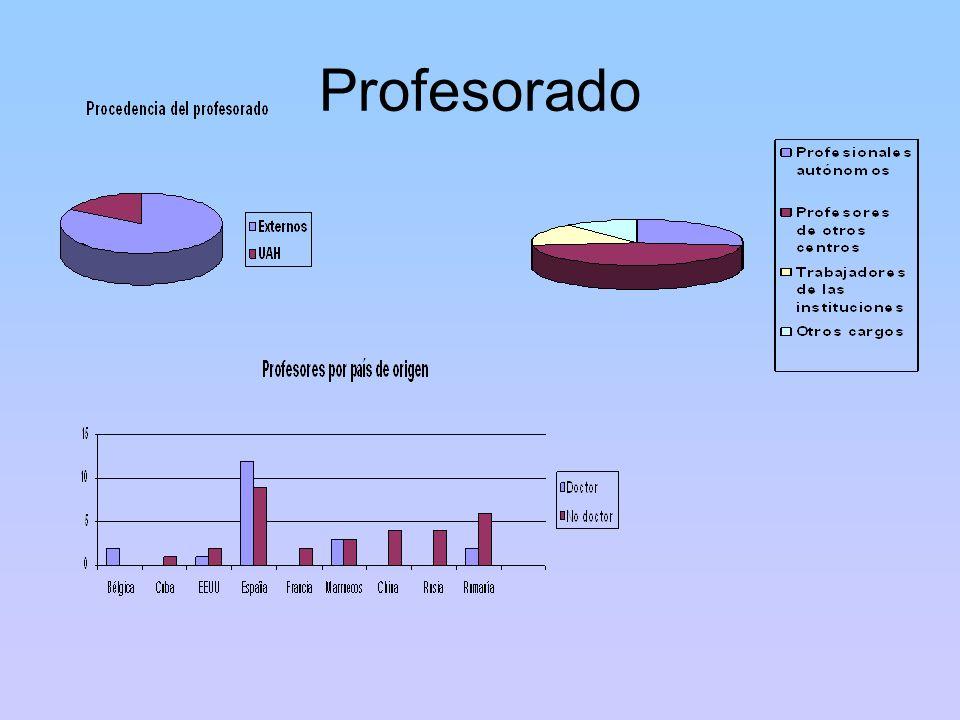 Profesorado PROFESORADO