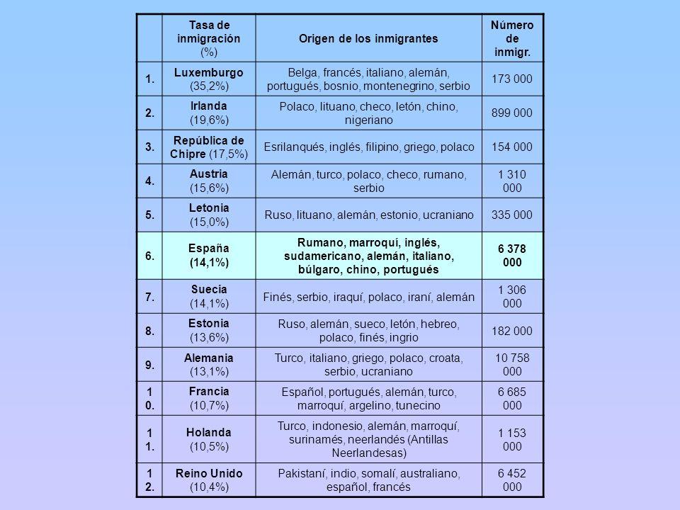 Origen de los inmigrantes