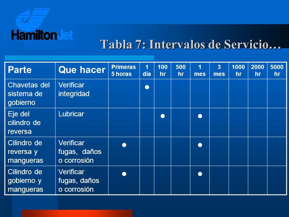 Tabla 7: Intervalos de Servicio…