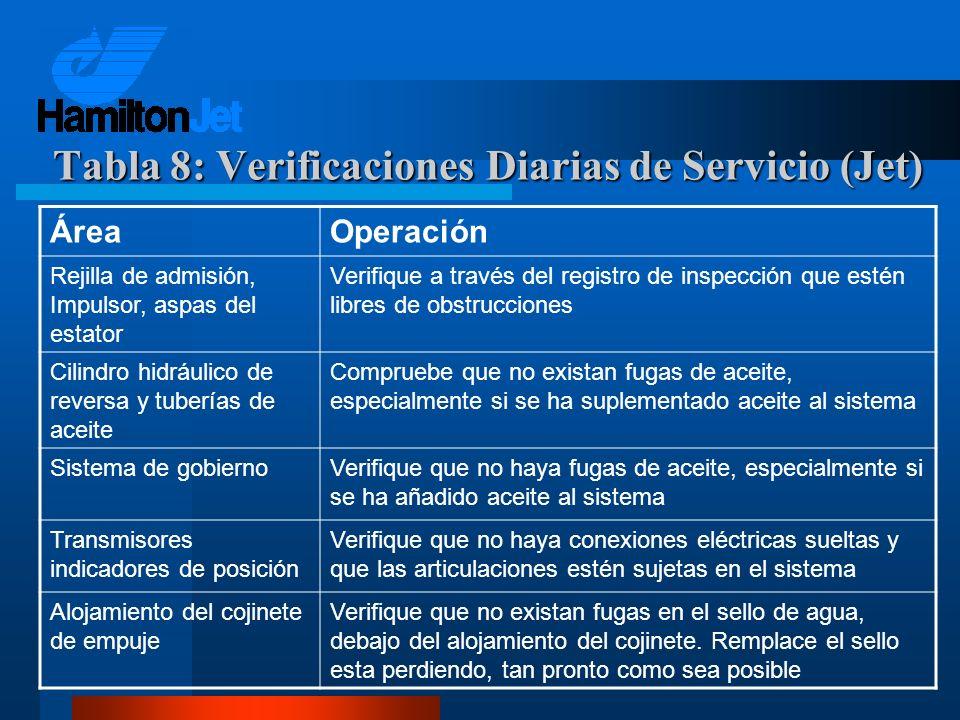 Tabla 8: Verificaciones Diarias de Servicio (Jet)