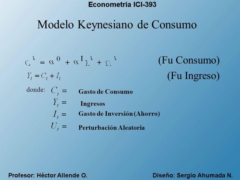 Modelo Keynesiano de Consumo