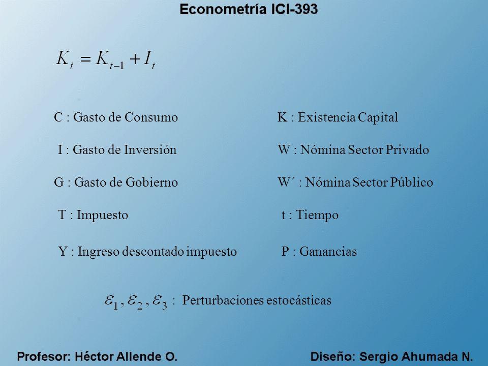 C : Gasto de Consumo K : Existencia Capital. I : Gasto de Inversión. W : Nómina Sector Privado. G : Gasto de Gobierno.