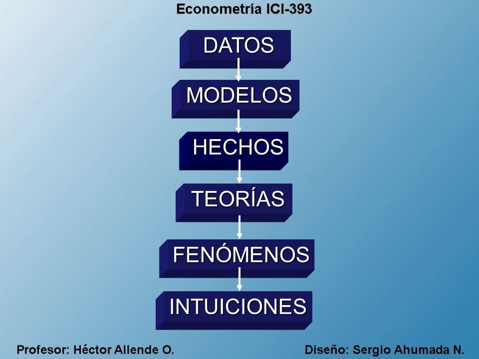 DATOS MODELOS HECHOS TEORÍAS FENÓMENOS INTUICIONES