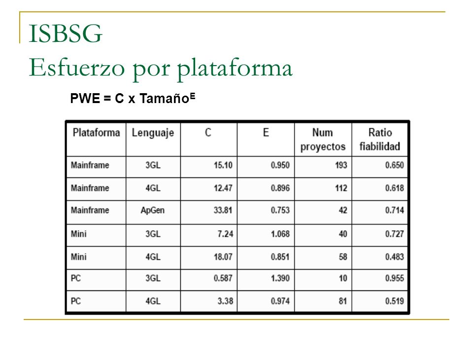 ISBSG Esfuerzo por plataforma