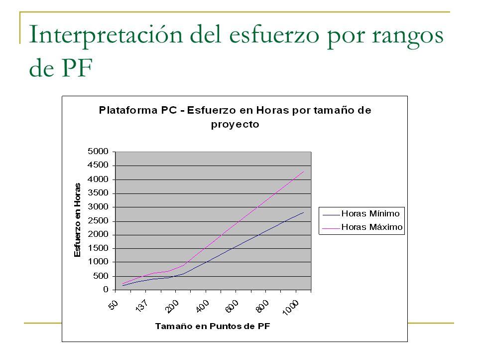 Interpretación del esfuerzo por rangos de PF