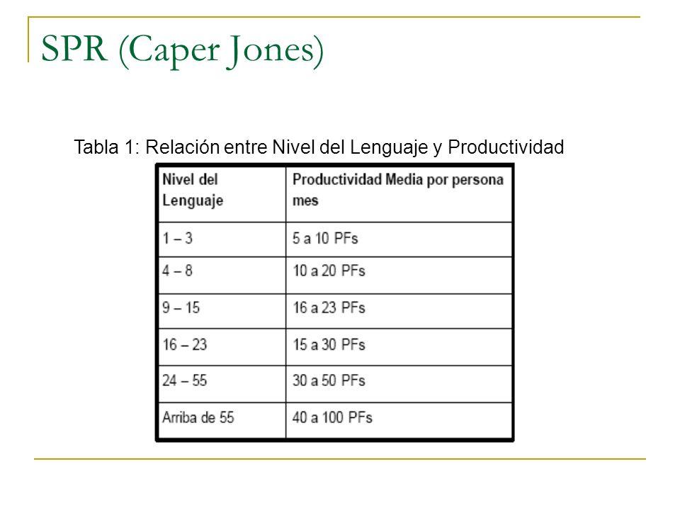 SPR (Caper Jones) Tabla 1: Relación entre Nivel del Lenguaje y Productividad
