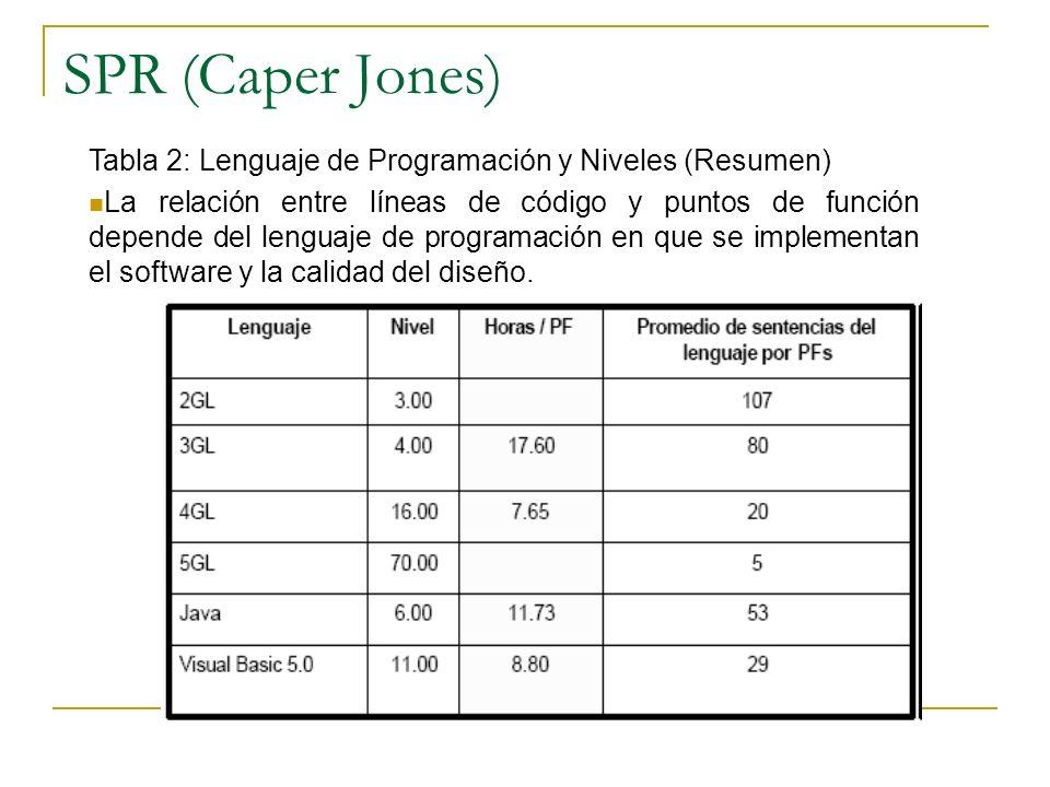 SPR (Caper Jones) Tabla 2: Lenguaje de Programación y Niveles (Resumen)