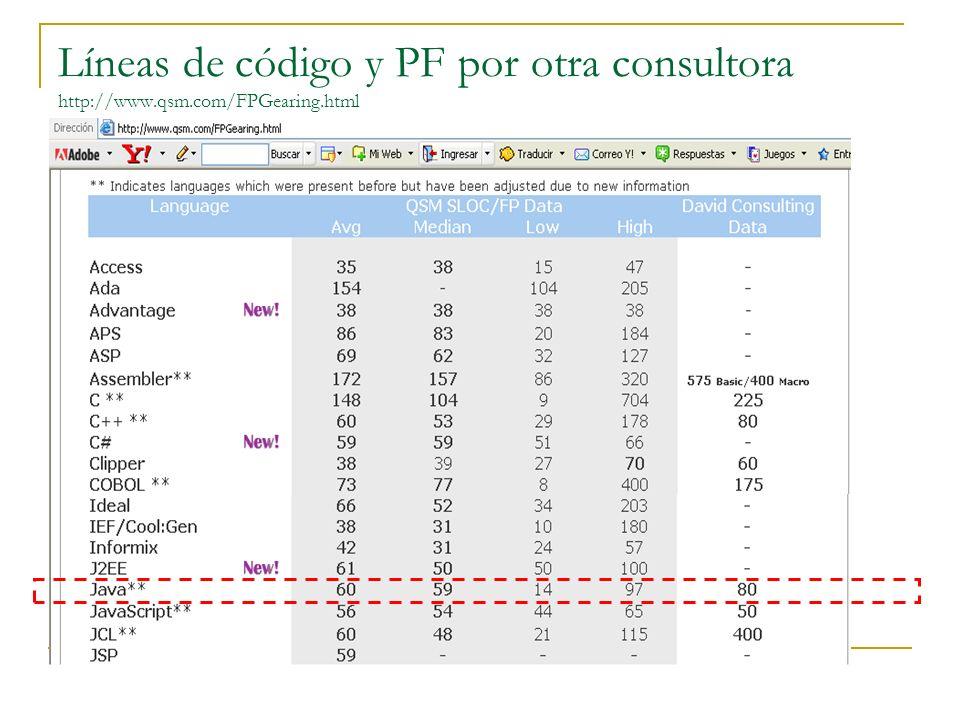 Líneas de código y PF por otra consultora http://www. qsm