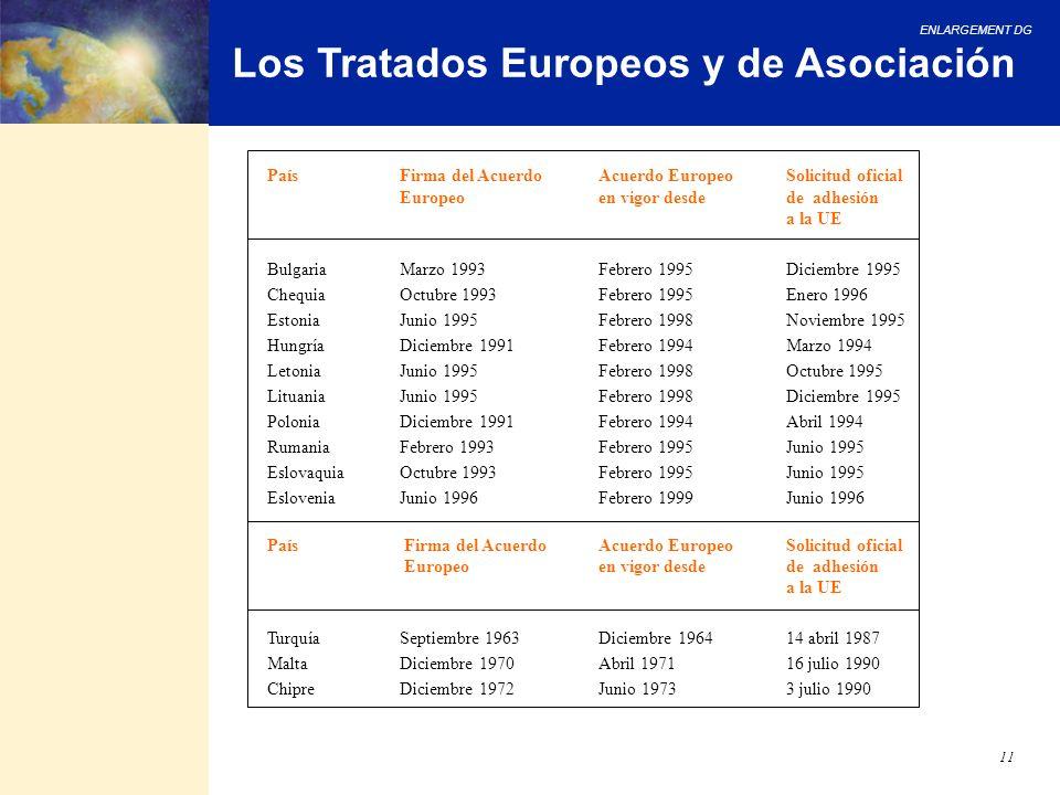Los Tratados Europeos y de Asociación