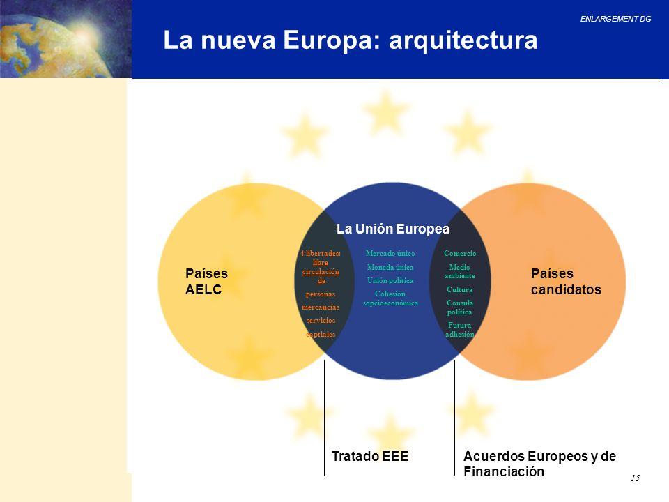 4 libertades: libre circulación de Cohesión sopcioeconómica