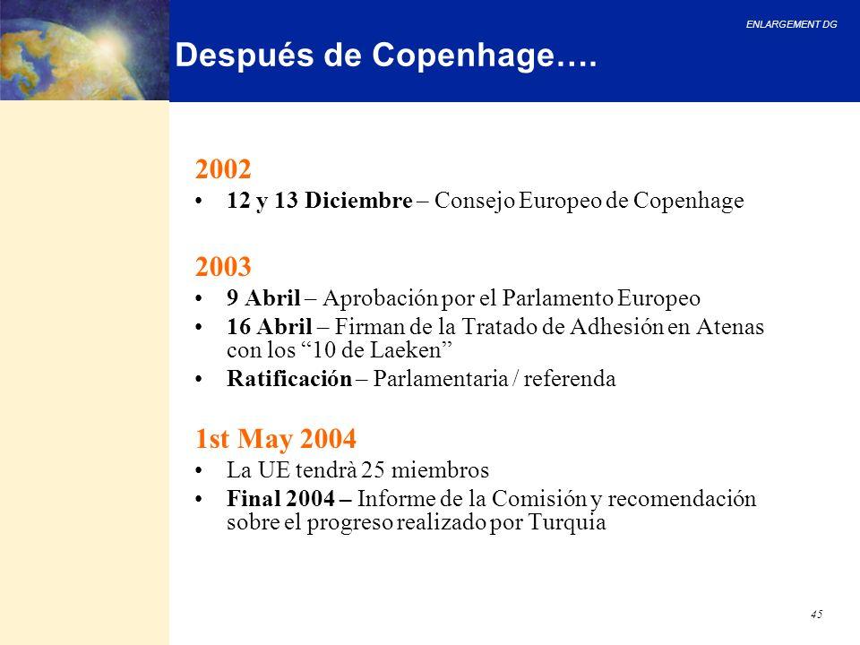 Después de Copenhage…. 2002 2003 1st May 2004