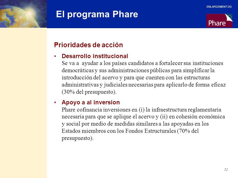 El programa Phare Prioridades de acción