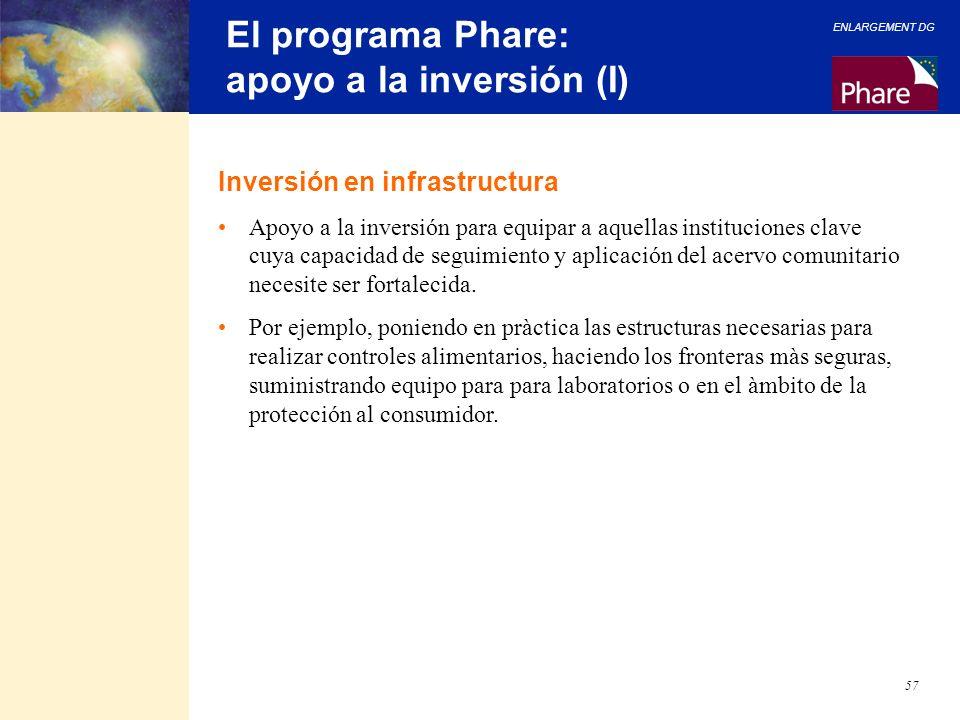El programa Phare: apoyo a la inversión (I)