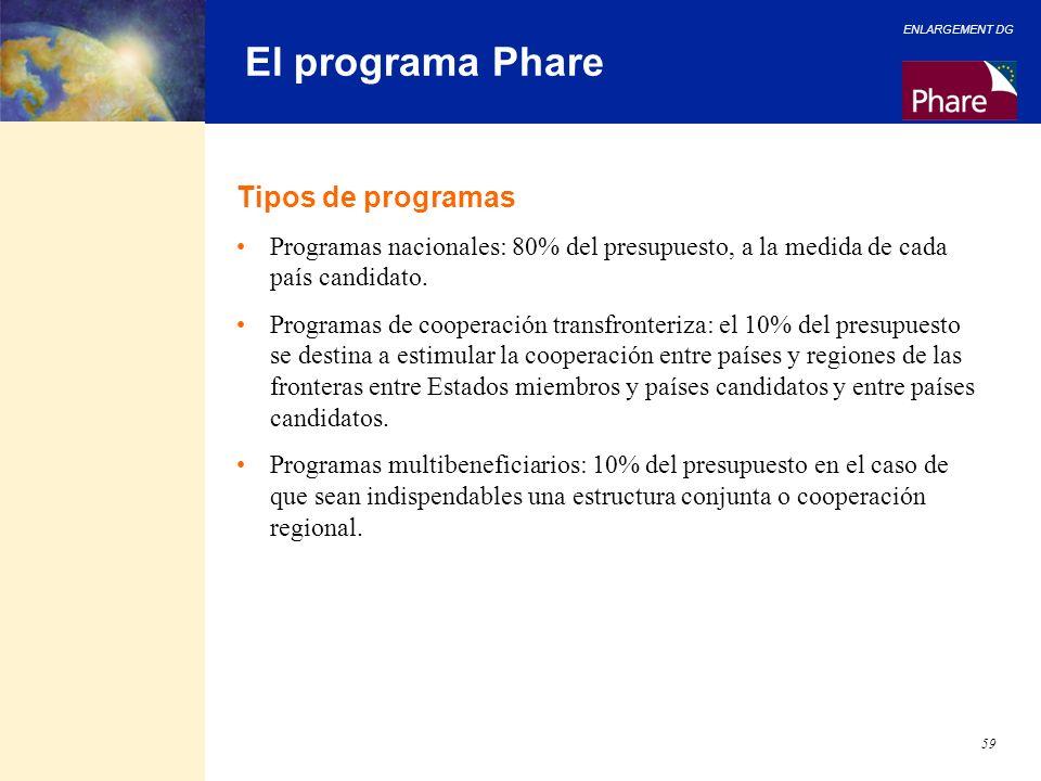El programa Phare Tipos de programas