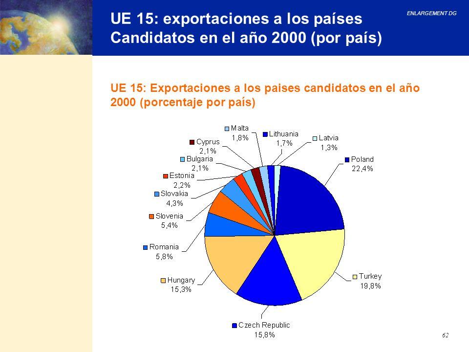 UE 15: exportaciones a los países Candidatos en el año 2000 (por país)