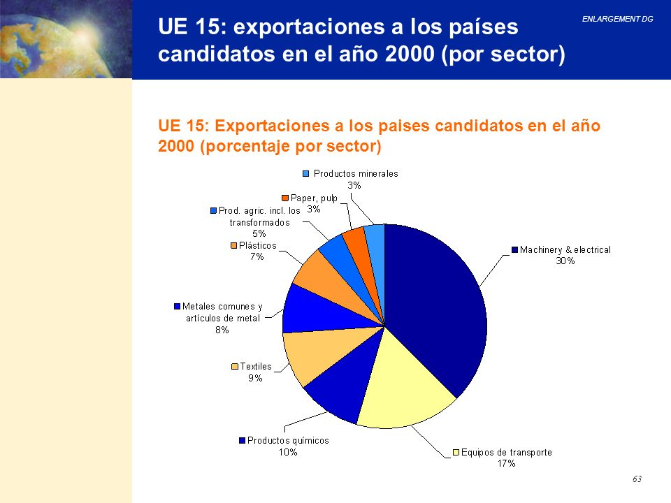 UE 15: exportaciones a los países