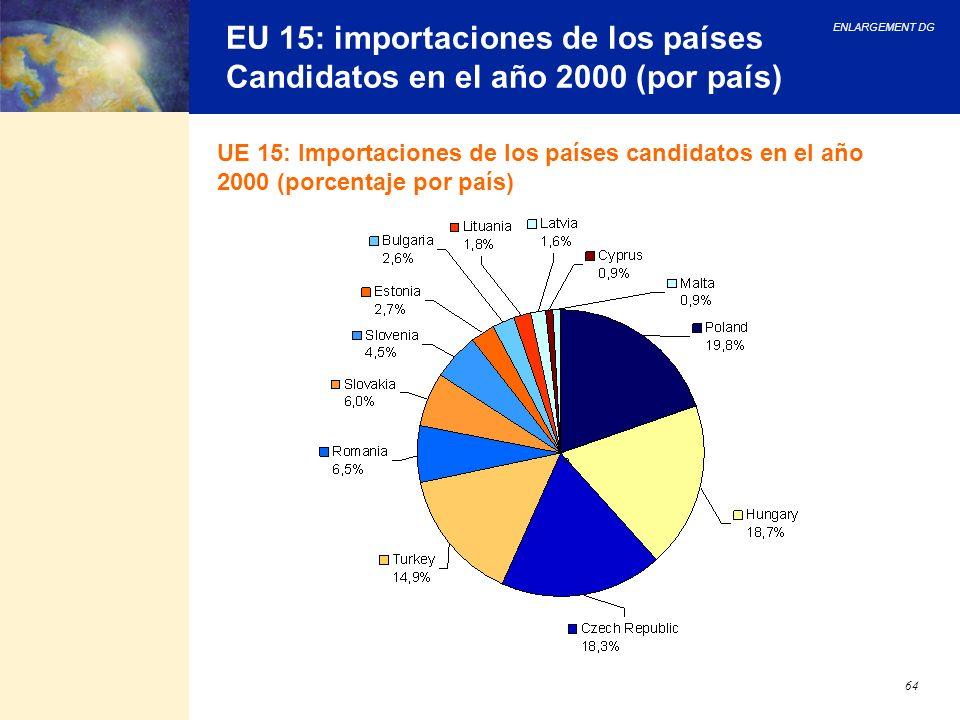 EU 15: importaciones de los países