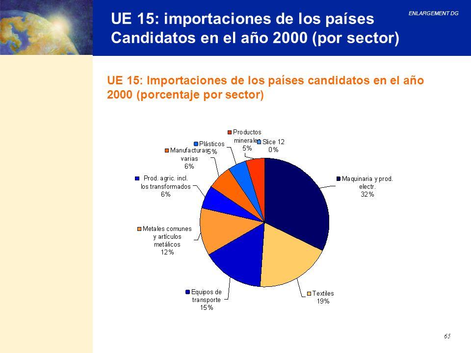 UE 15: importaciones de los países