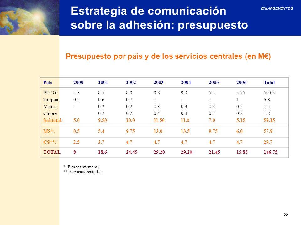 Estrategia de comunicación sobre la adhesión: presupuesto