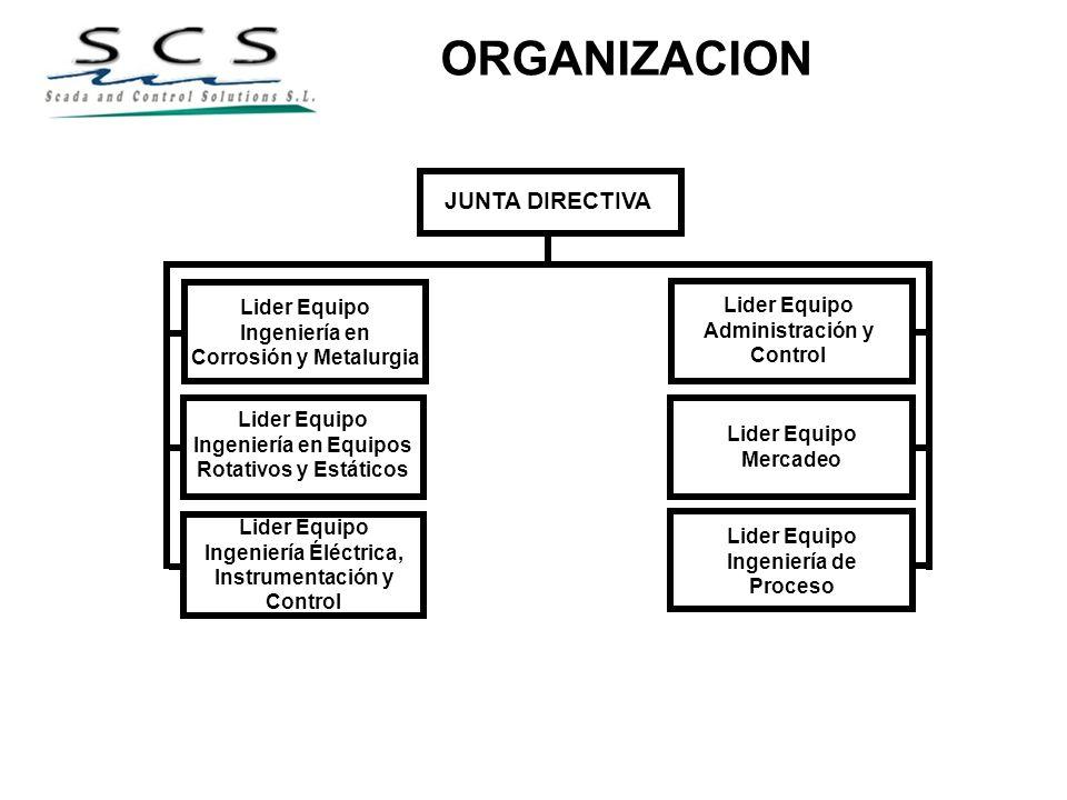 ORGANIZACION JUNTA DIRECTIVA